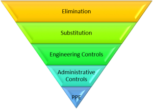 Upside-down pyramid showing list of controls
