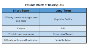 Table titled Possible Effects of Hearing Loss with two columns. The first column is titled, Short-Term and includes: Difficulty communicating in quiet and noise; Fatigue; Possible Safety Concerns; Difficulty with sound localization. The second column is title Long-Term and includes the following: Cognitive Decline; Falls; Depression/Anxiety; Social Isolation