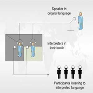 """Infogrpahic with cartoon drawing of a speaker talking into a microphone with the words, """"Speaker in original language"""" with one line connecting to two additional characters with headsets and microphones in a box with the words, """"Interpreters in their booth"""" and a final single line connecting to four persons wearing headphones with the words, """"Participants listening to interpreted language."""