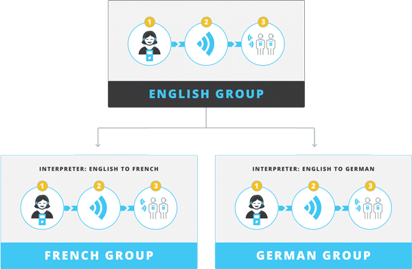 Infographic on Multi-Language diagram displaying an English group that can be translated to a French Group and a German Group.